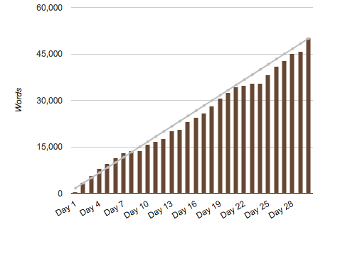 Graph of my wordcount for NaNoWriMo this year